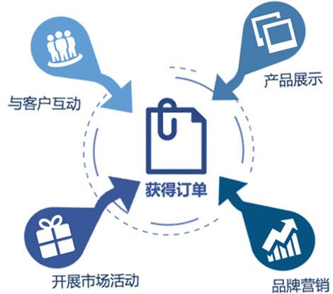 中国企业在社交媒体可以做什么