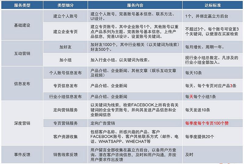人工运营服务项目表